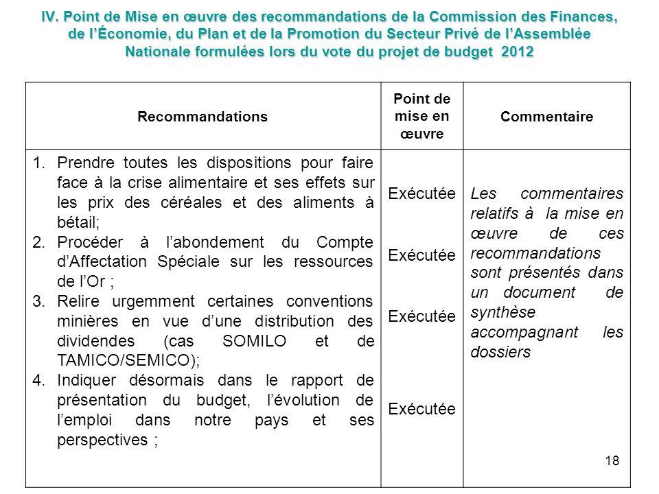 IV. Point de Mise en œuvre des recommandations de la Commission des Finances, de lÉconomie, du Plan et de la Promotion du Secteur Privé de lAssemblée