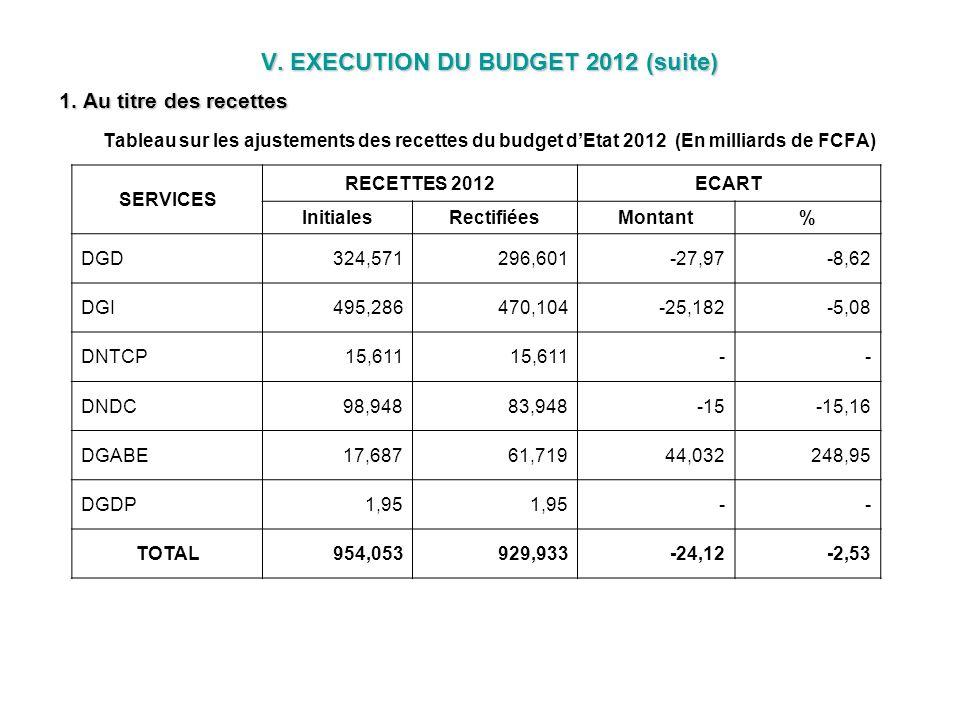 V. EXECUTION DU BUDGET 2012 (suite) 1. Au titre des recettes V. EXECUTION DU BUDGET 2012 (suite) 1. Au titre des recettes Tableau sur les ajustements