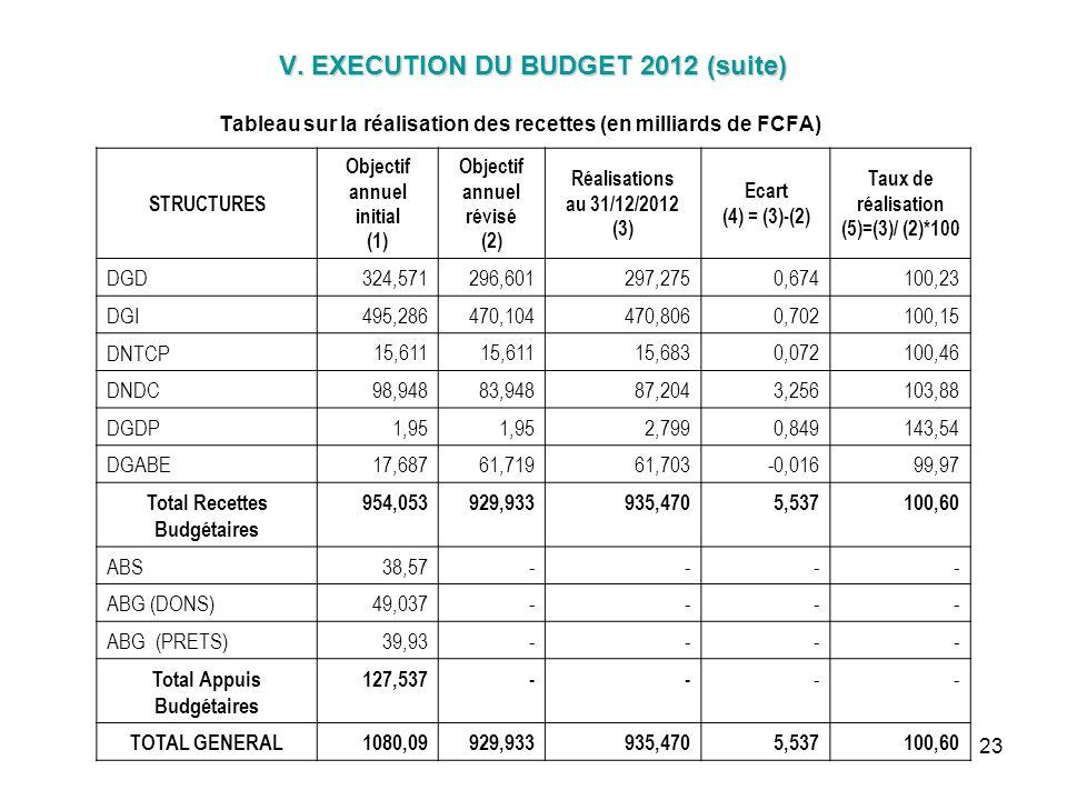 23 V. EXECUTION DU BUDGET 2012 (suite) V. EXECUTION DU BUDGET 2012 (suite) Tableau sur la réalisation des recettes (en milliards de FCFA) STRUCTURES O