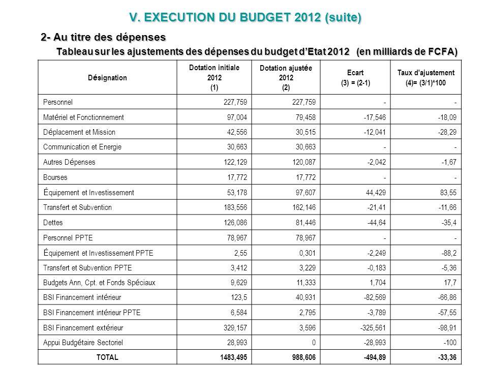 V. EXECUTION DU BUDGET 2012 (suite) 2- Au titre des dépenses Tableau sur les ajustements des dépenses du budget dEtat 2012 (en milliards de FCFA) V. E