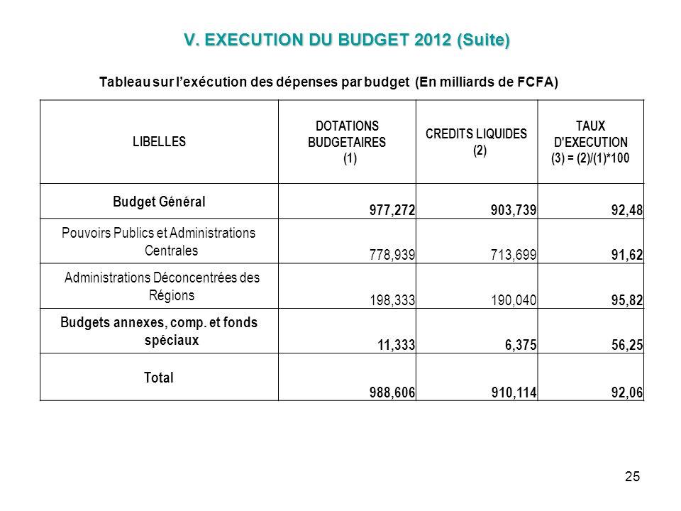 25 V. EXECUTION DU BUDGET 2012 (Suite) V. EXECUTION DU BUDGET 2012 (Suite) Tableau sur lexécution des dépenses par budget (En milliards de FCFA) LIBEL