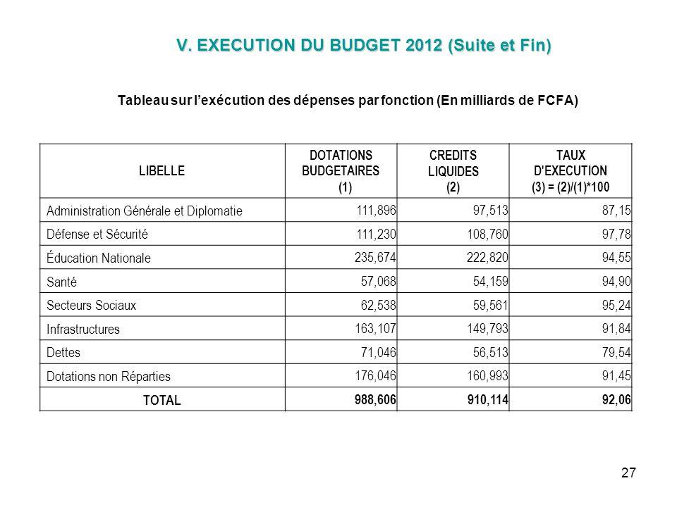 27 V. EXECUTION DU BUDGET 2012 (Suite et Fin) V. EXECUTION DU BUDGET 2012 (Suite et Fin) Tableau sur lexécution des dépenses par fonction (En milliard
