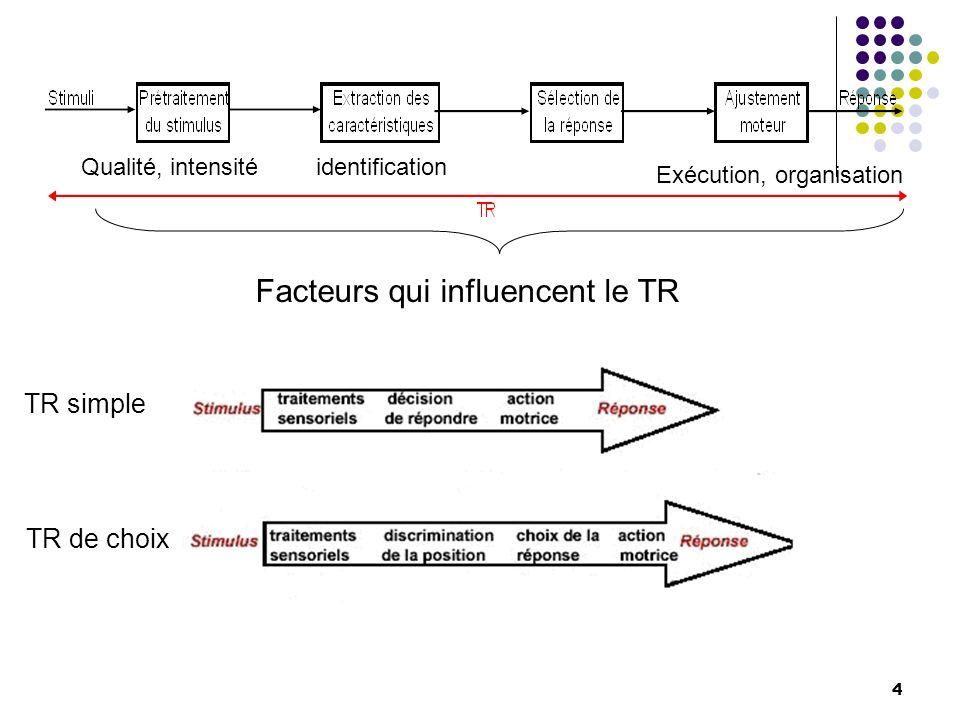 2) Facteurs computationnels influençant le TR La théorie de linformation de Shannon et Weaver (cf.