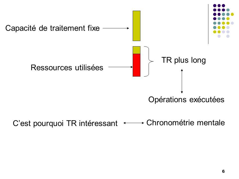Facteurs influençant de TR Facteurs computationnels Létape perceptive de traitement de linformation Lincertitude temporelle Compatibilité stimulus Le temps moteur La qualité du signal Lintensité du signal Influence à quel niveau ?
