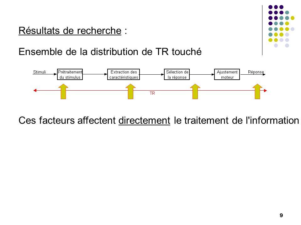Ensemble de la distribution de TR touché Ces facteurs affectent directement le traitement de l'information 9 Résultats de recherche :