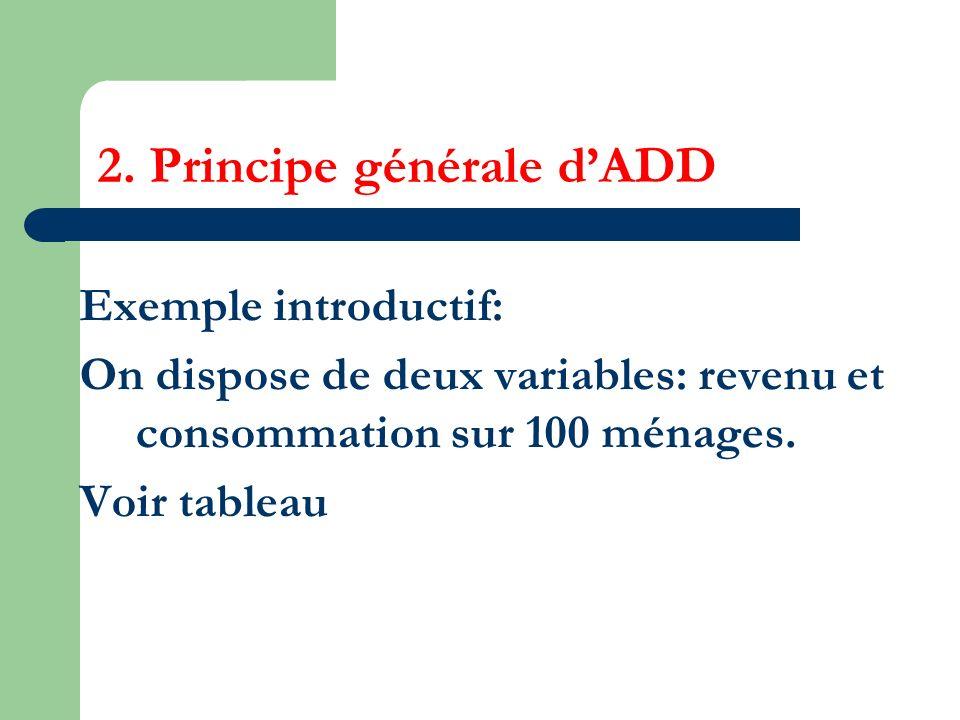 2. Principe générale dADD Exemple introductif: On dispose de deux variables: revenu et consommation sur 100 ménages. Voir tableau