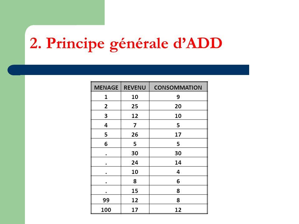 2. Principe générale dADD MENAGEREVENUCONSOMMATION 1109 22520 31210 475 52617 655.30.2414.104.86.158 99128 1001712