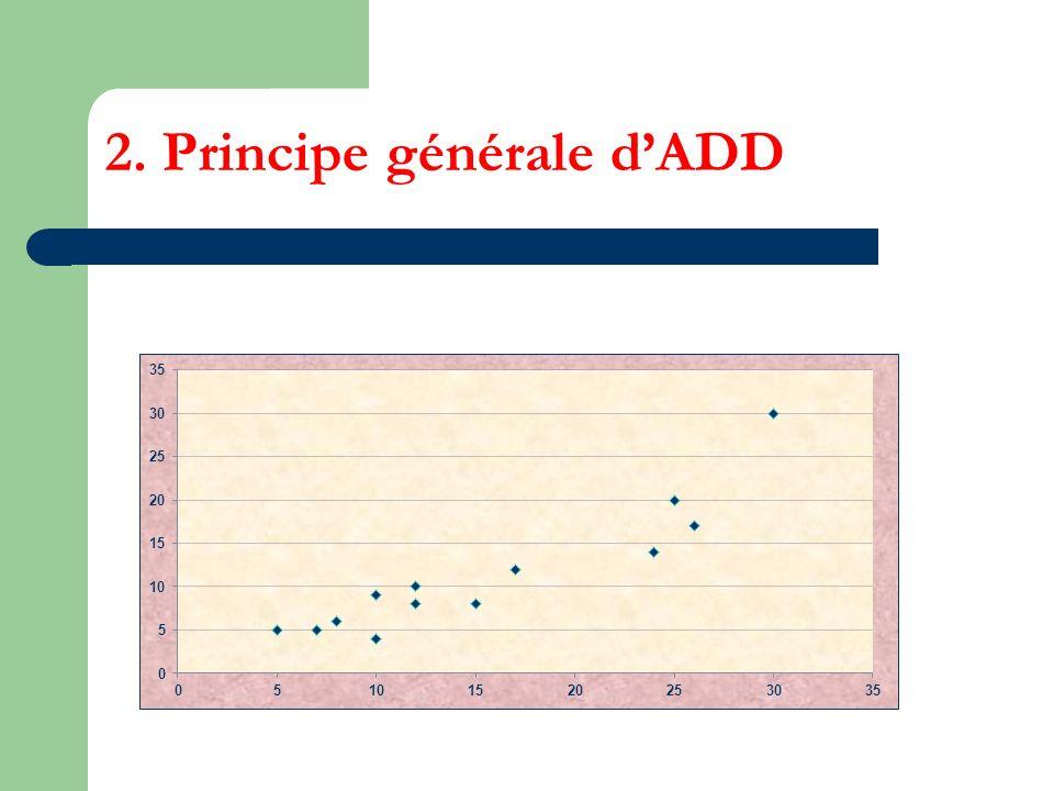 2. Principe générale dADD