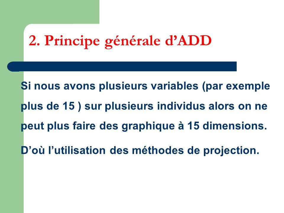 2. Principe générale dADD Si nous avons plusieurs variables (par exemple plus de 15 ) sur plusieurs individus alors on ne peut plus faire des graphiqu