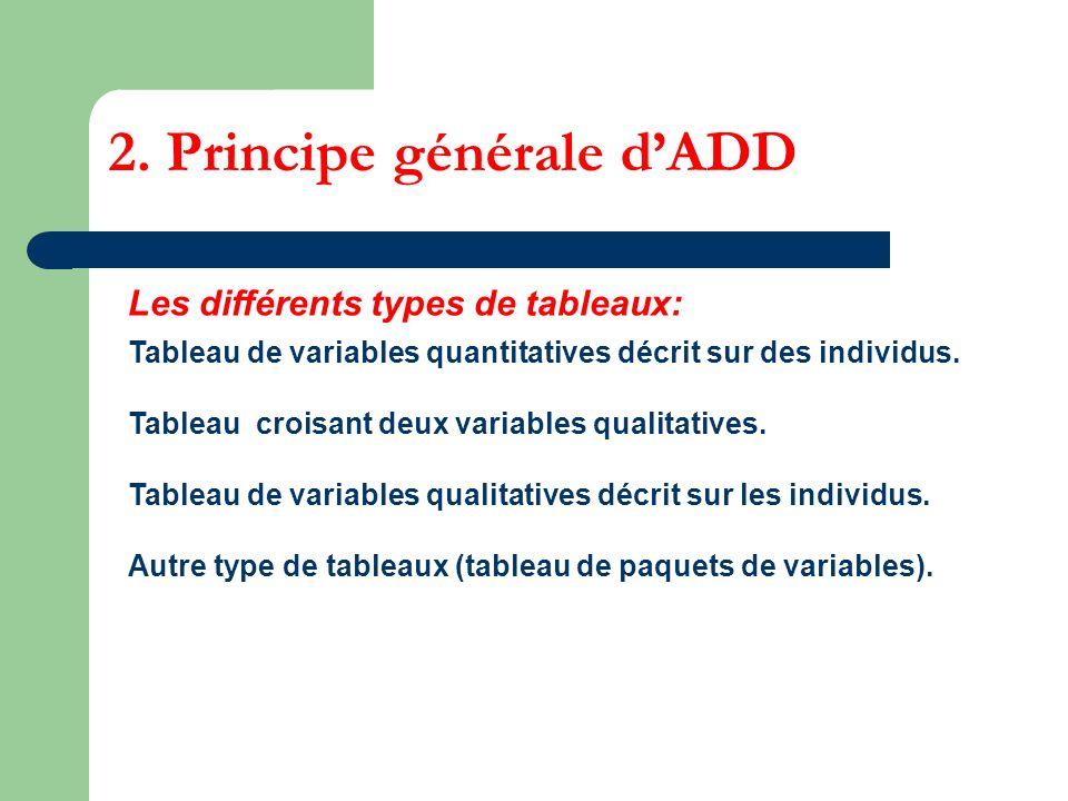 Les différents types de tableaux: Tableau de variables quantitatives décrit sur des individus. Tableau croisant deux variables qualitatives. Tableau d