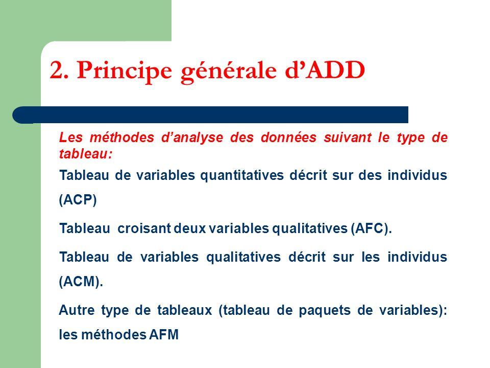 2. Principe générale dADD Les méthodes danalyse des données suivant le type de tableau: Tableau de variables quantitatives décrit sur des individus (A