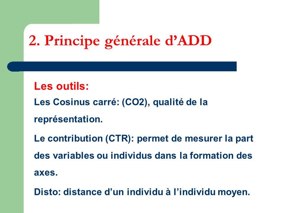 2. Principe générale dADD Les outils: Les Cosinus carré: (CO2), qualité de la représentation. Le contribution (CTR): permet de mesurer la part des var