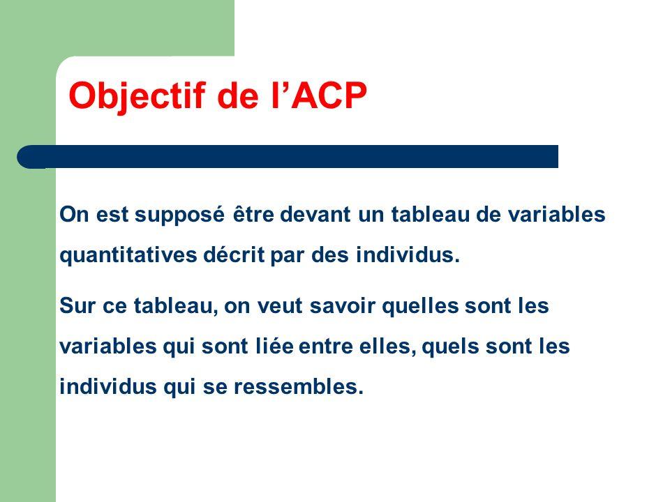 Objectif de lACP On est supposé être devant un tableau de variables quantitatives décrit par des individus. Sur ce tableau, on veut savoir quelles son