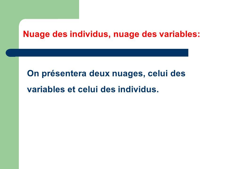Nuage des individus, nuage des variables: On présentera deux nuages, celui des variables et celui des individus.