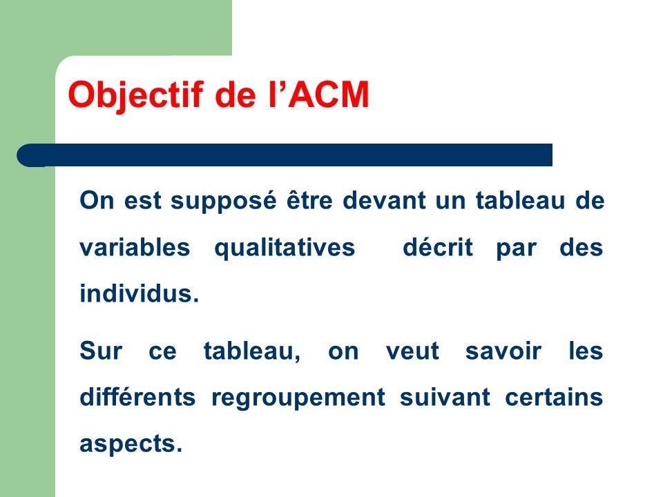 Objectif de lACM On est supposé être devant un tableau de variables qualitatives décrit par des individus. Sur ce tableau, on veut savoir les différen