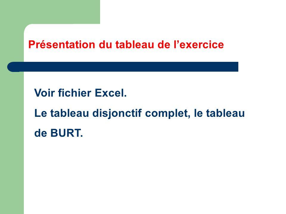 Présentation du tableau de lexercice Voir fichier Excel. Le tableau disjonctif complet, le tableau de BURT.