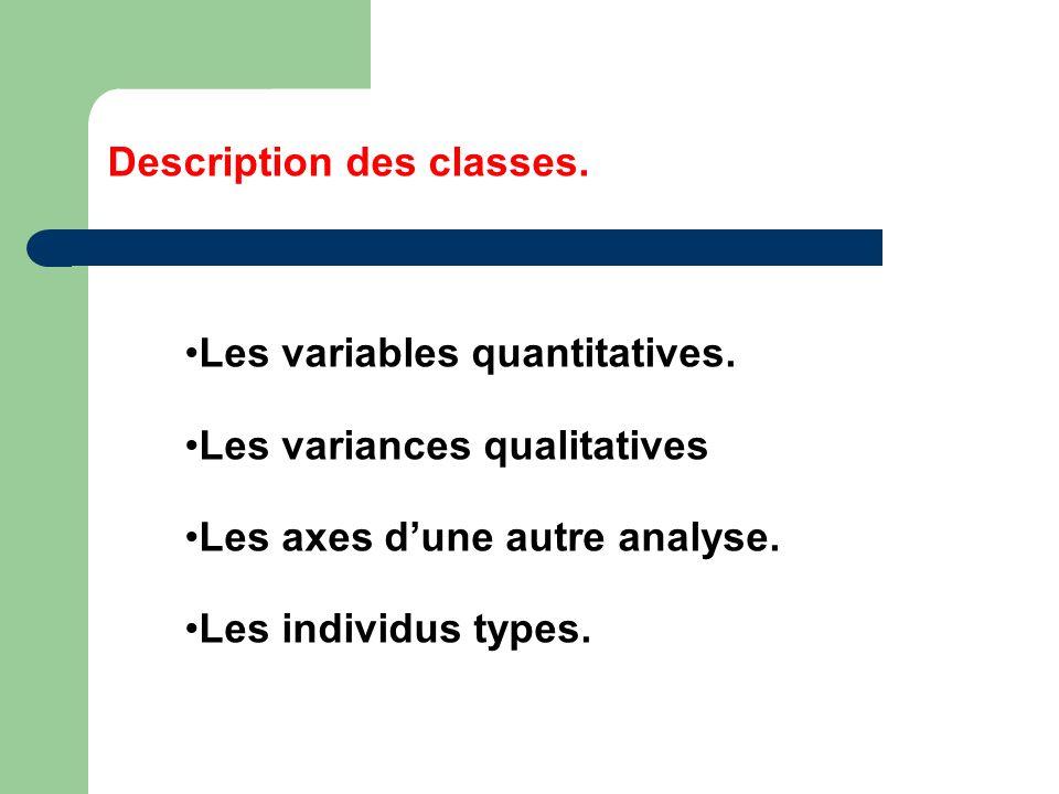 Description des classes. Les variables quantitatives. Les variances qualitatives Les axes dune autre analyse. Les individus types.
