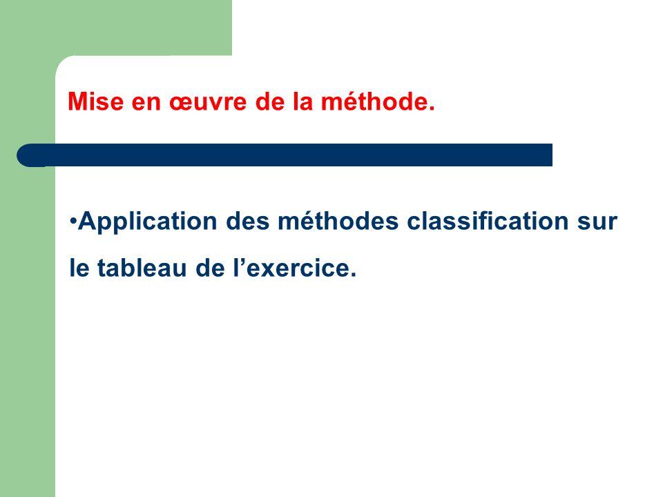 Mise en œuvre de la méthode. Application des méthodes classification sur le tableau de lexercice.