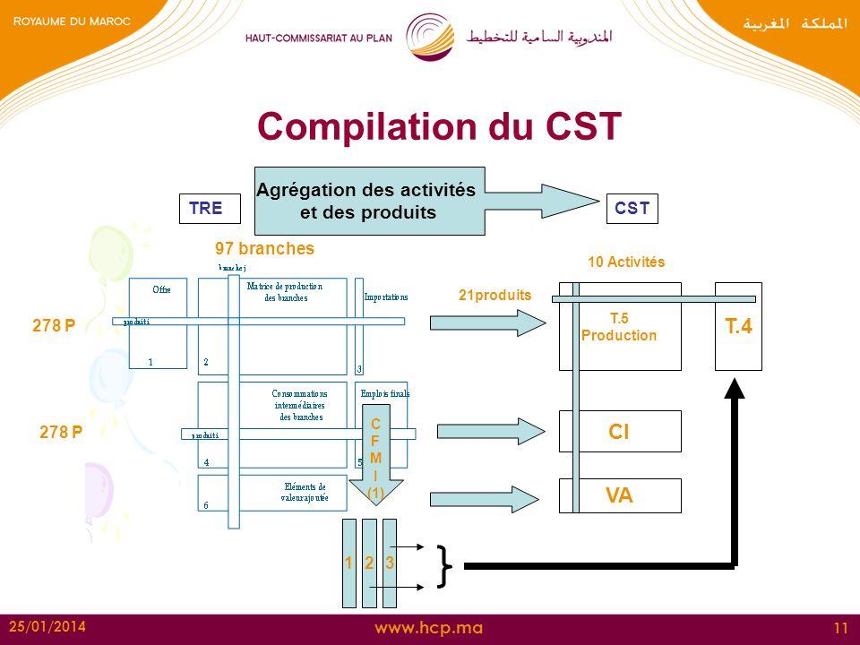 www.hcp.ma 25/01/2014 11 Compilation du CST 97 branches 278 P T.5 Production CI VA 10 Activités 21produits T.4 123 C F M I (1) TRECST Agrégation des a