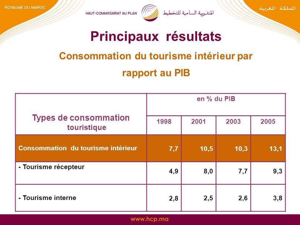 www.hcp.ma Principaux résultats Consommation du tourisme intérieur par rapport au PIB Types de consommation touristique en % du PIB 1998200120032005 C
