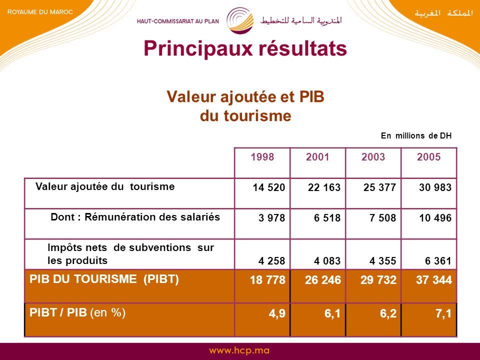 www.hcp.ma Principaux résultats Valeur ajoutée et PIB du tourisme En millions de DH 1998200120032005 Valeur ajoutée du tourisme 14 52022 16325 37730 9