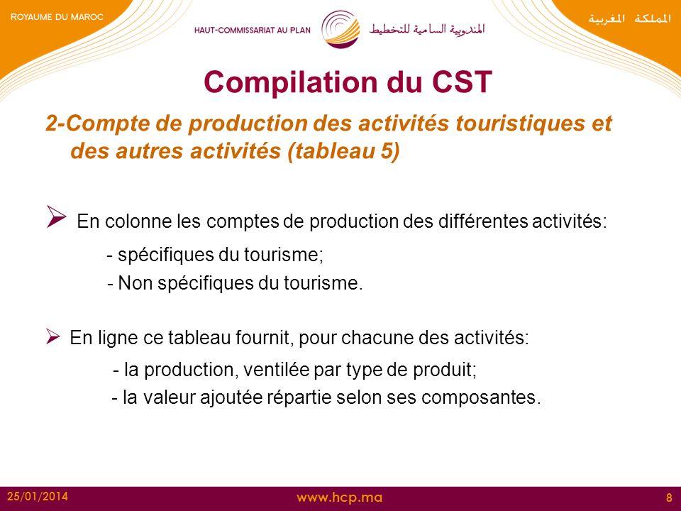 www.hcp.ma Compilation du CST la production par: branches (97) et produits (278) Matrice de la production tableau 5 du CST la CI par: branches (97) et produits (278) Matrice des CI tableau 5 du CST les éléments des ressources et de la demande par: Produits (278) produits de la CF (dont celle du tourisme) La CF est répartie en: La CF des résidents dans leurs environnements habituels La CF des résidents à lextérieur de leurs environnements (T2 et T3) La CF des non résidents (T1)