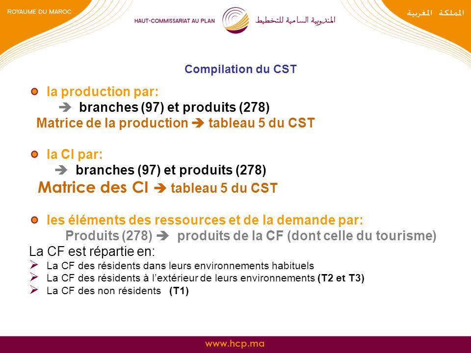 www.hcp.ma 25/01/2014 10 Compilation du CST 2-Compte de production des activités touristiques et des autres activités (tableau 5) Matrice de la production du TRE constitue la base de travail de du tableau 5 : la production est agrégée à: 10 activités et 21 produits Matrice de la CI agrégée par activité et selon les principaux produits.