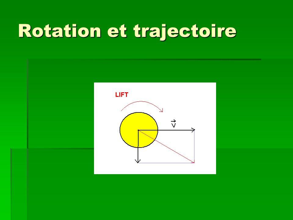 Rotation et trajectoire