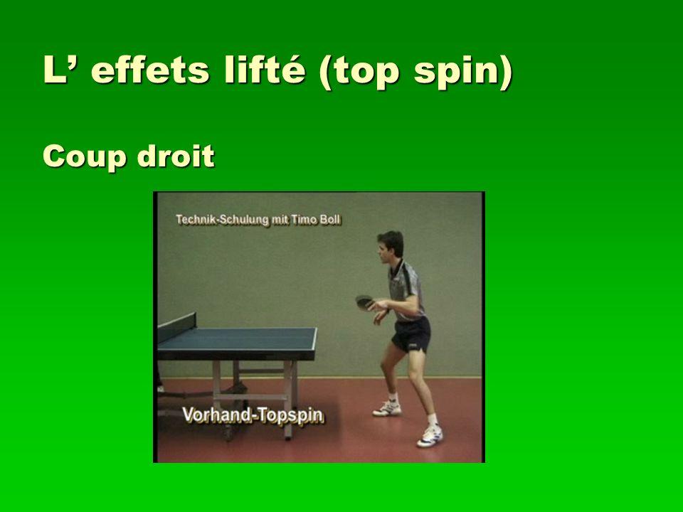L effets lifté (top spin) Coup droit