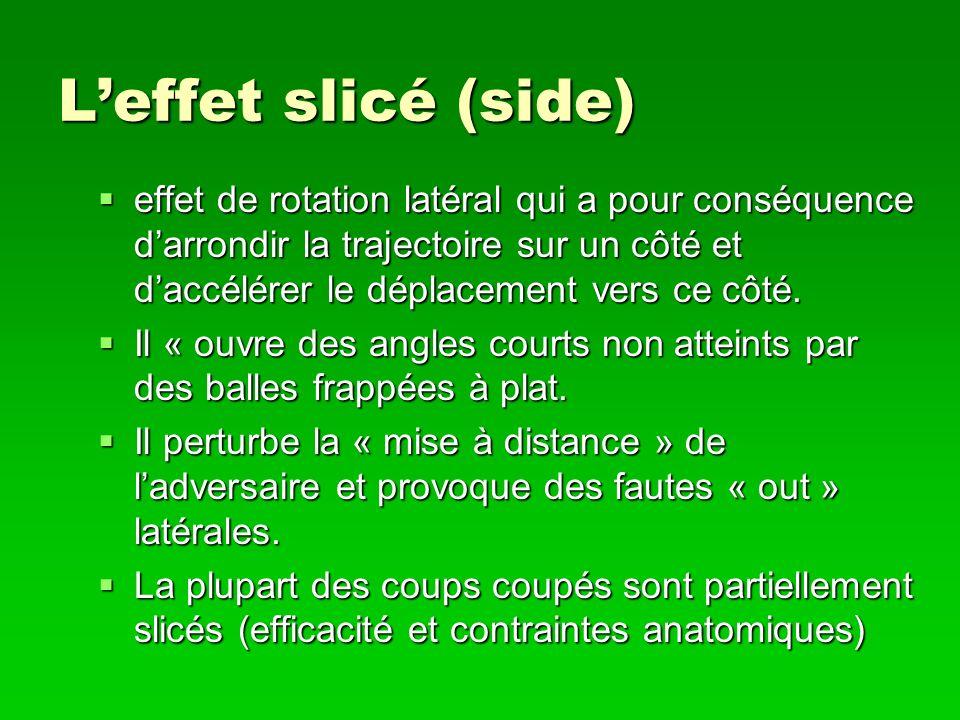 Leffet slicé (side) effet de rotation latéral qui a pour conséquence darrondir la trajectoire sur un côté et daccélérer le déplacement vers ce côté. e