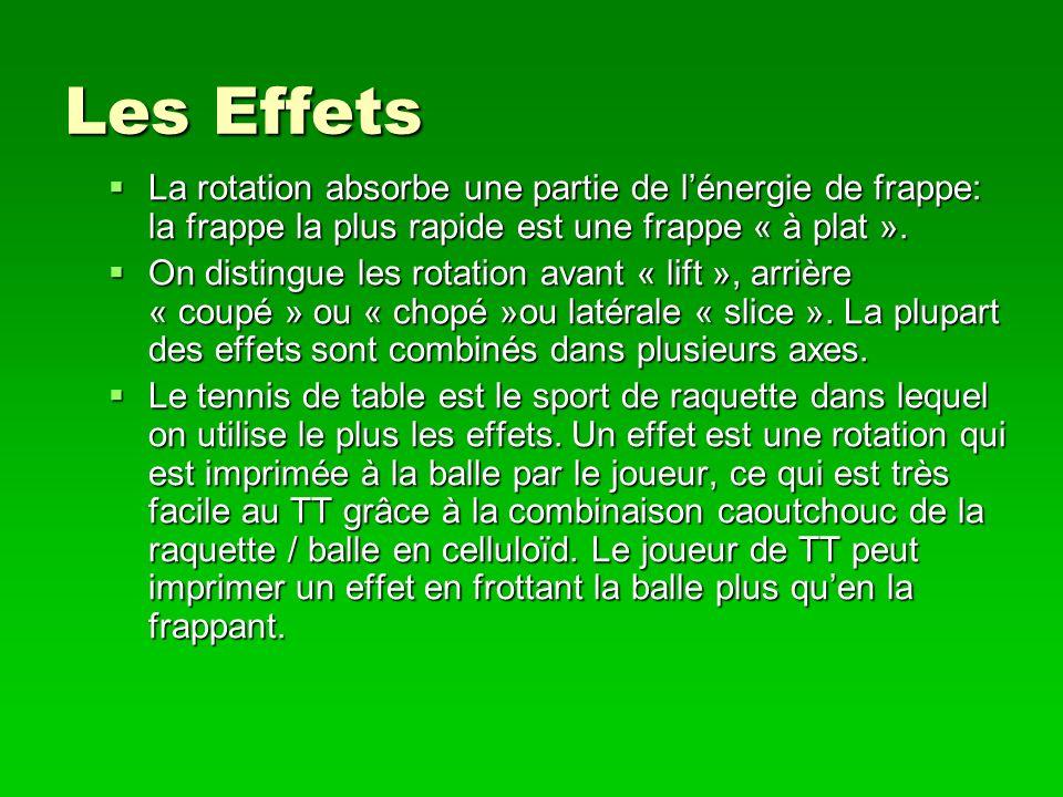 Les Effets La rotation absorbe une partie de lénergie de frappe: la frappe la plus rapide est une frappe « à plat ». La rotation absorbe une partie de