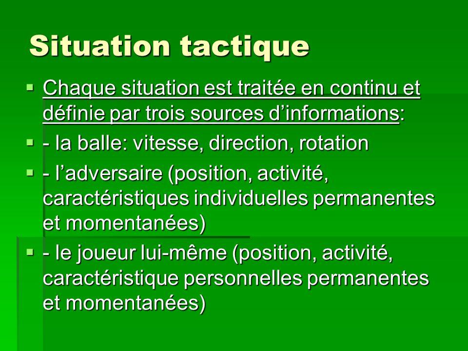 Situation tactique Chaque situation est traitée en continu et définie par trois sources dinformations: Chaque situation est traitée en continu et défi