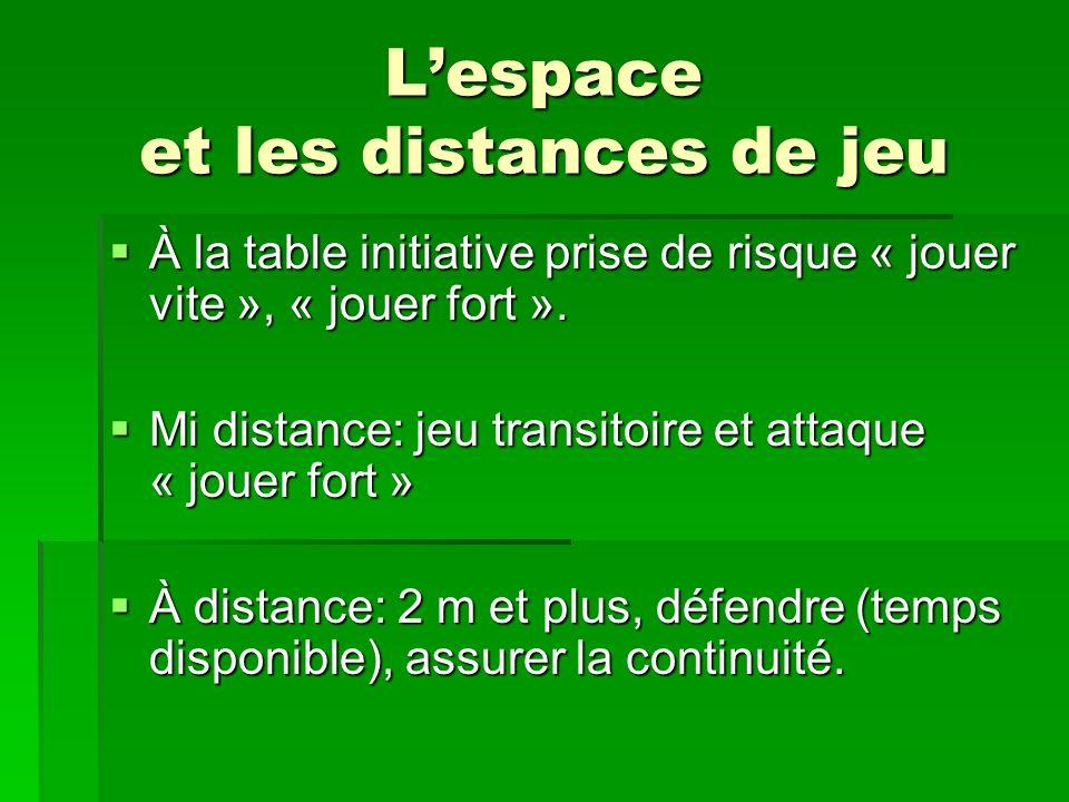 Lespace et les distances de jeu À la table initiative prise de risque « jouer vite », « jouer fort ». À la table initiative prise de risque « jouer vi