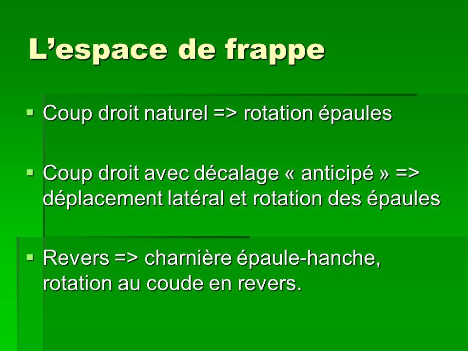 Lespace de frappe Coup droit naturel => rotation épaules Coup droit naturel => rotation épaules Coup droit avec décalage « anticipé » => déplacement l