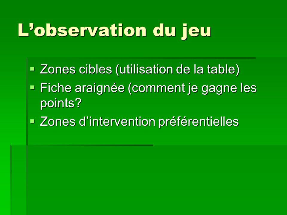 Lobservation du jeu Zones cibles (utilisation de la table) Zones cibles (utilisation de la table) Fiche araignée (comment je gagne les points? Fiche a