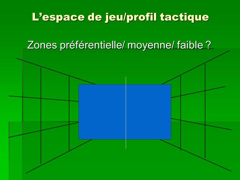 Lespace de jeu/profil tactique Zones préférentielle/ moyenne/ faible ?