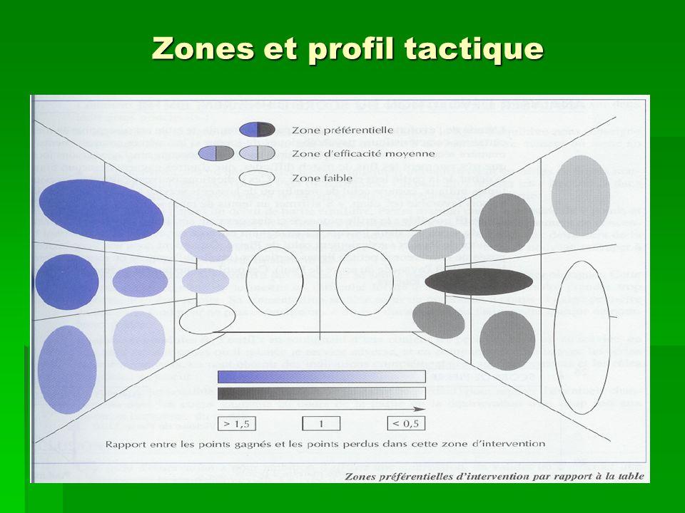 Zones et profil tactique