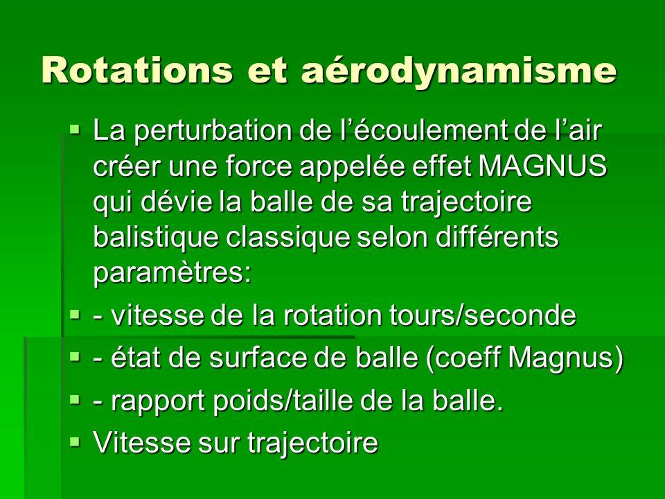Rotations et aérodynamisme La perturbation de lécoulement de lair créer une force appelée effet MAGNUS qui dévie la balle de sa trajectoire balistique