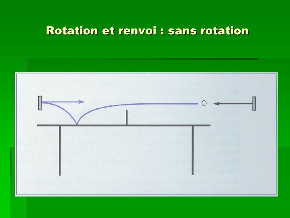 Rotation et renvoi : sans rotation