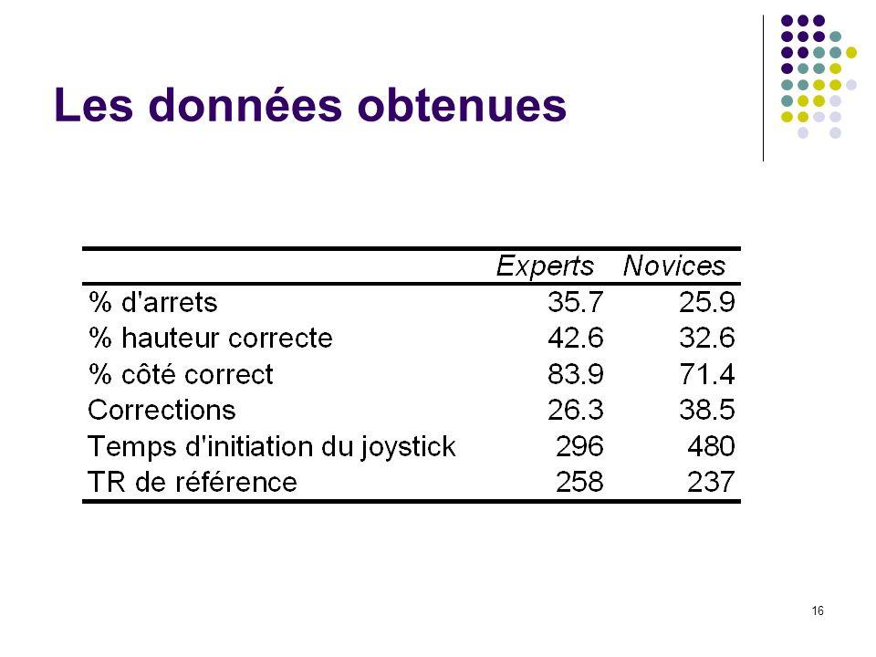 17 Les données obtenues Pourcentage de penalties stoppés selon le niveau des joueurs Pourcentage de réponses à la bonne hauteur selon le niveau des joueurs