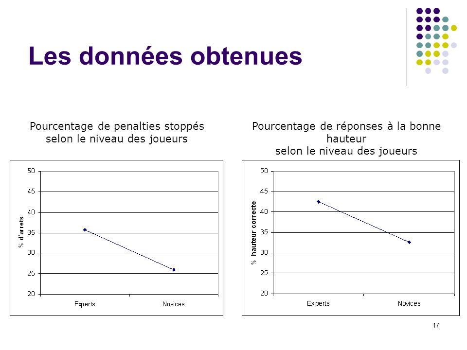 18 Les données obtenues Pourcentage de réponses du bon côt é selon le niveau des joueurs Pourcentage dessais corrigés selon le niveau des joueurs