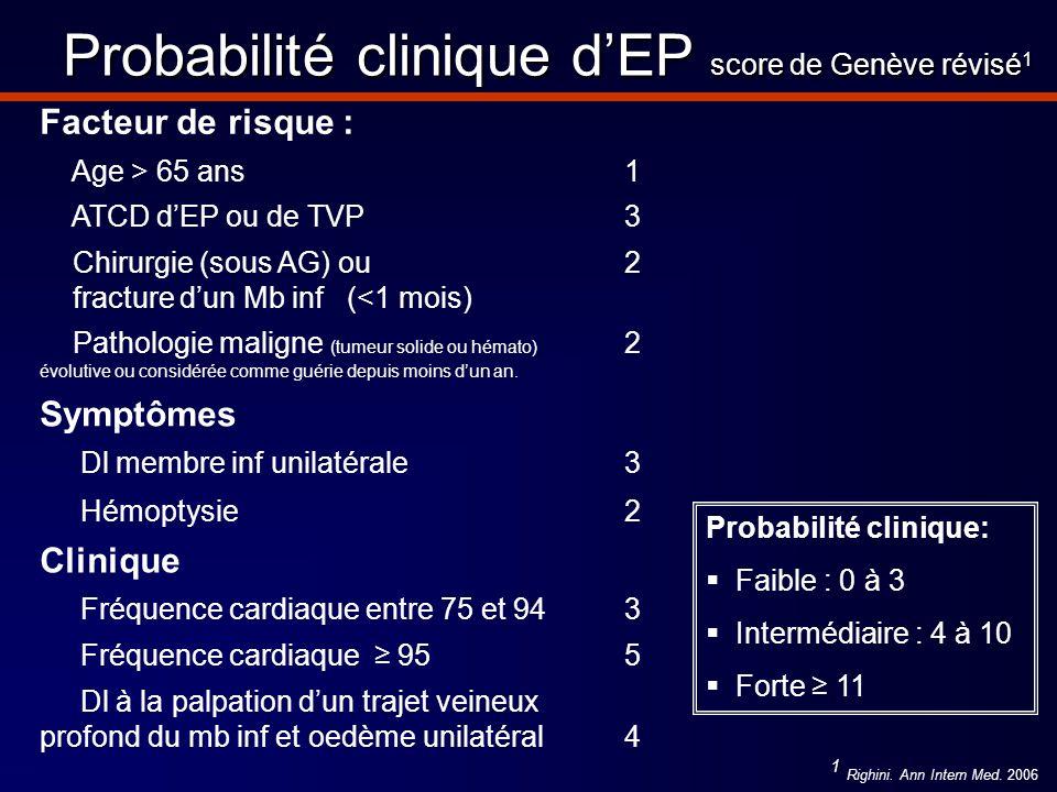 Probabilité clinique dEP score de Genève révisé 1 Facteur de risque : Age > 65 ans 1 ATCD dEP ou de TVP3 Chirurgie (sous AG) ou fracture dun Mb inf (<