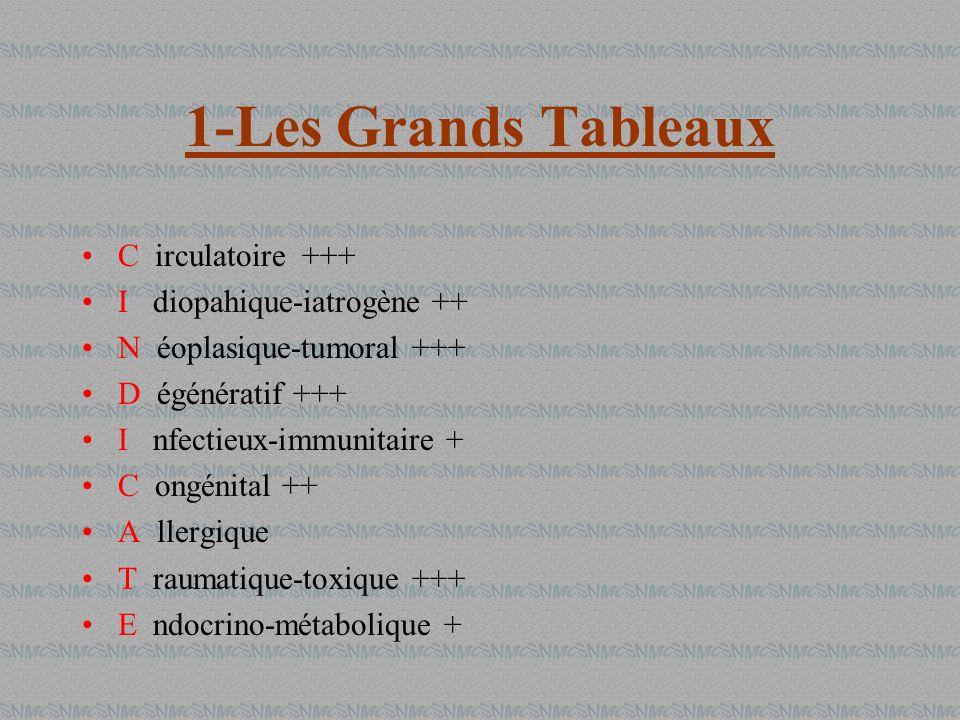 1-Les Grands Tableaux C irculatoire +++ I diopahique-iatrogène ++ N éoplasique-tumoral +++ D égénératif +++ I nfectieux-immunitaire + C ongénital ++ A