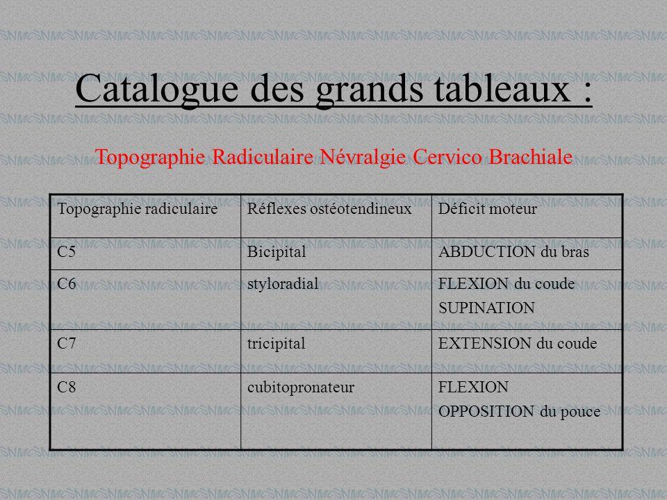 Catalogue des grands tableaux : Topographie radiculaireRéflexes ostéotendineuxDéficit moteur C5BicipitalABDUCTION du bras C6styloradialFLEXION du coud