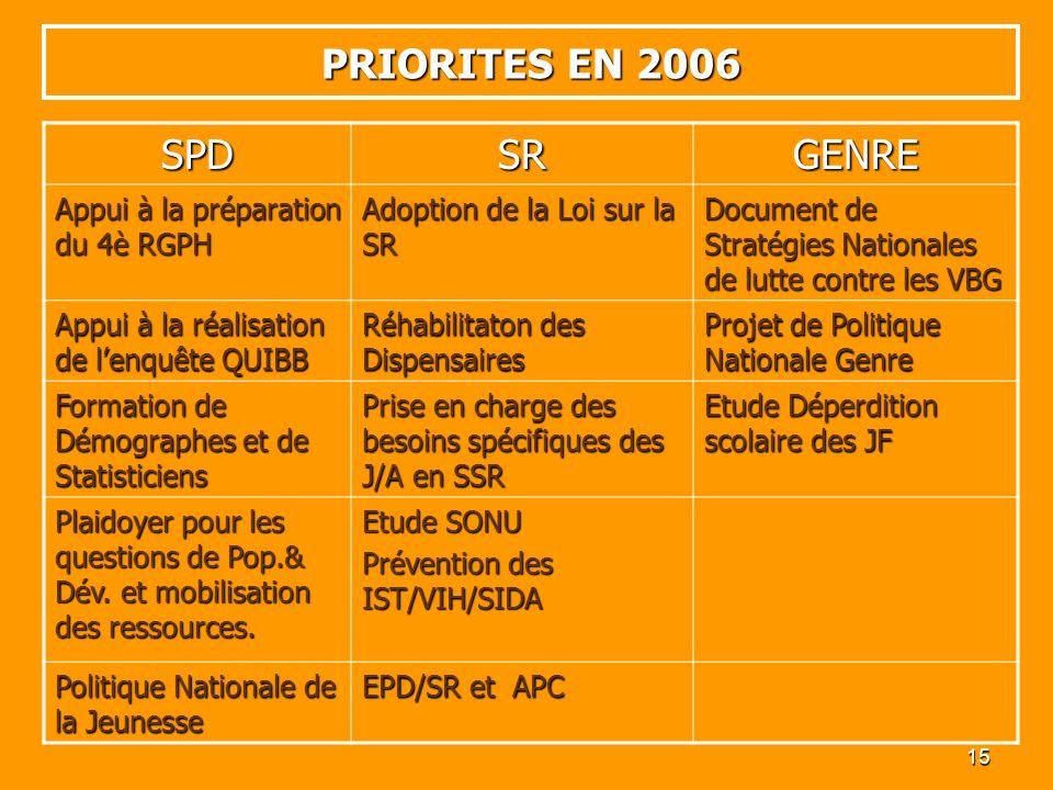 15 PRIORITES EN 2006 SPDSRGENRE Appui à la préparation du 4è RGPH Adoption de la Loi sur la SR Document de Stratégies Nationales de lutte contre les V