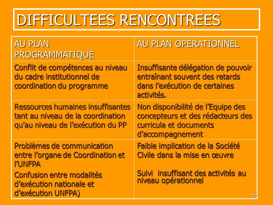17 DIFFICULTEES RENCONTREES AU PLAN PROGRAMMATIQUE AU PLAN OPERATIONNEL Conflit de compétences au niveau du cadre institutionnel de coordination du pr