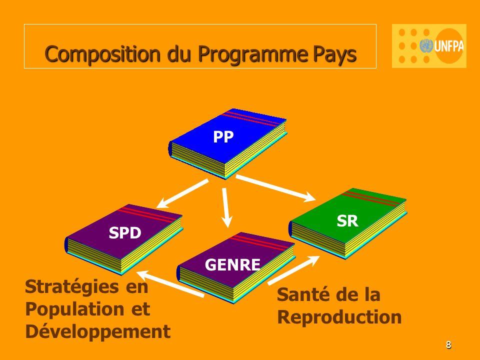8 Composition du Programme Pays Santé de la Reproduction Stratégies en Population et Développement PP SR SPD GENRE