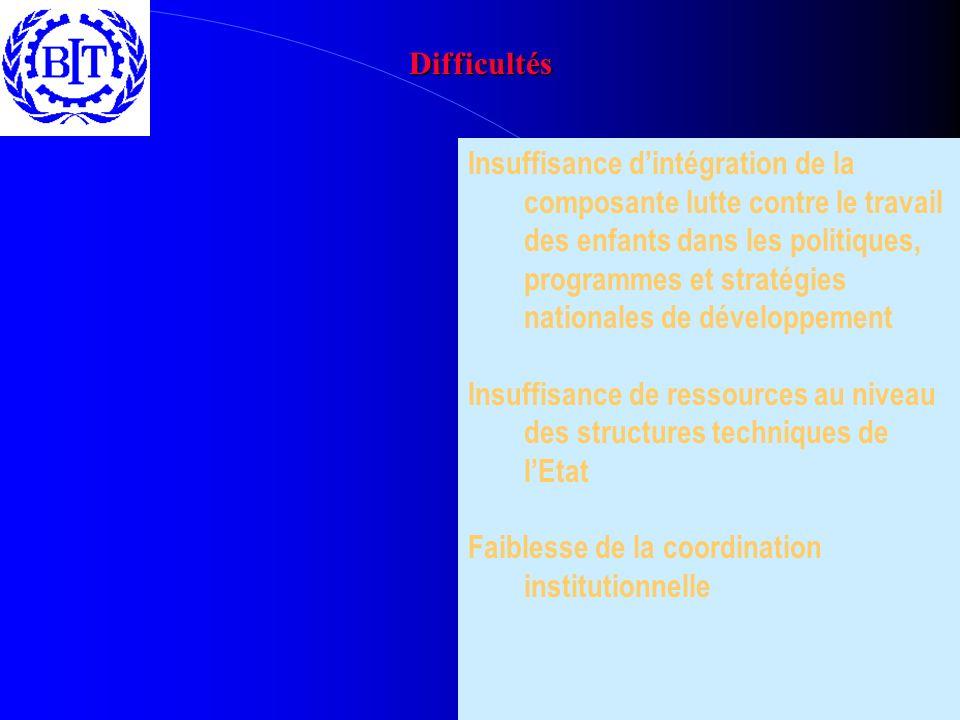 Difficultés Insuffisance dintégration de la composante lutte contre le travail des enfants dans les politiques, programmes et stratégies nationales de développement Insuffisance de ressources au niveau des structures techniques de lEtat Faiblesse de la coordination institutionnelle