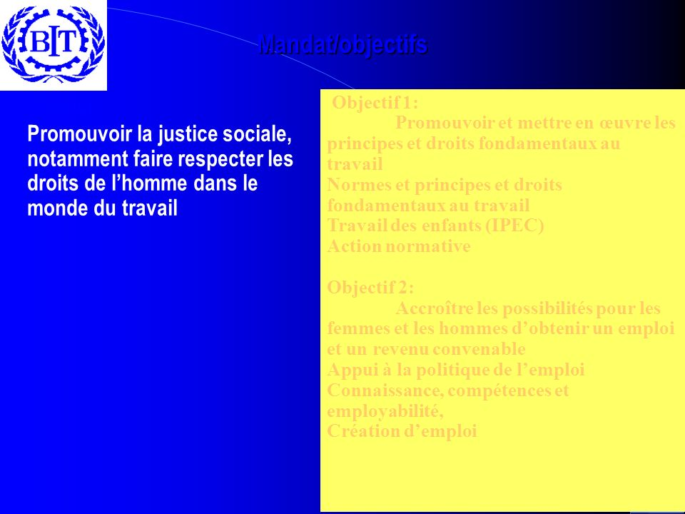 Mandat/objectifs Objectif 1: Promouvoir et mettre en œuvre les principes et droits fondamentaux au travail Normes et principes et droits fondamentaux au travail Travail des enfants (IPEC) Action normative Objectif 2: Accroître les possibilités pour les femmes et les hommes dobtenir un emploi et un revenu convenable Appui à la politique de lemploi Connaissance, compétences et employabilité, Création demploi Mandat : Promouvoir la justice sociale, notamment faire respecter les droits de lhomme dans le monde du travail