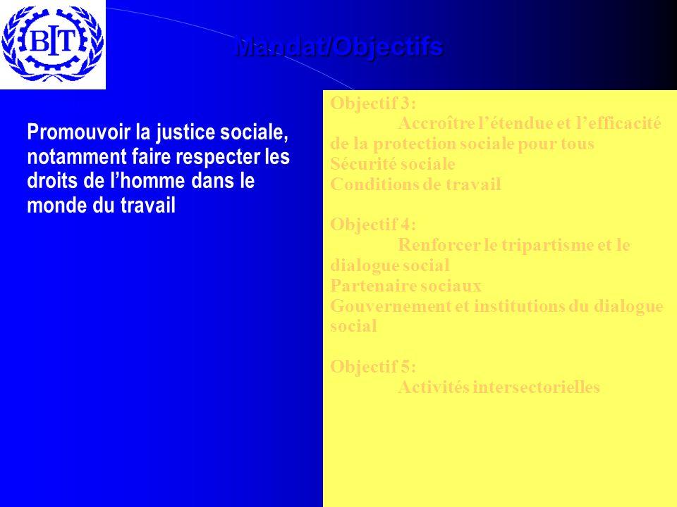 Mandat/Objectifs Objectif 3: Accroître létendue et lefficacité de la protection sociale pour tous Sécurité sociale Conditions de travail Objectif 4: Renforcer le tripartisme et le dialogue social Partenaire sociaux Gouvernement et institutions du dialogue social Objectif 5: Activités intersectorielles Mandat : Promouvoir la justice sociale, notamment faire respecter les droits de lhomme dans le monde du travail